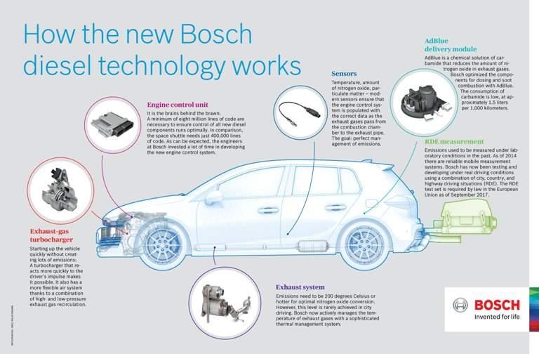 bz1802-en-s18-19-diesel-uebersetzung.jpg - Pomičemo granice | Revolucija u upotrebi dizela u Boschu